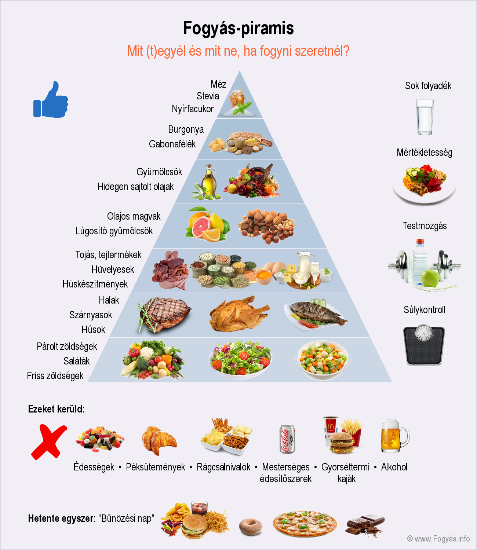 ételek, amelyek nem tolerálják a parazitákat parazita, amely miatt nem lehet meghízni