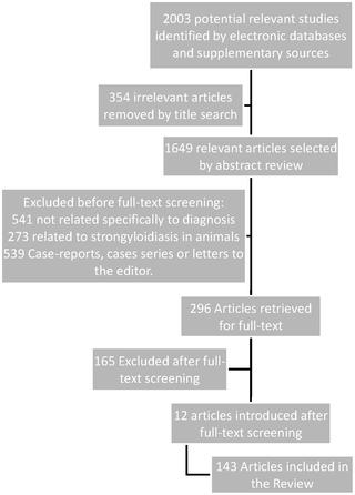 strongyloidosis és strongyloidosis emberi ascaris élőhely